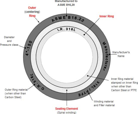 ASME Specifications spiral round gaskets